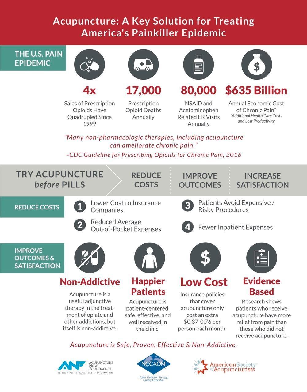 Acupuncture Before Opioids
