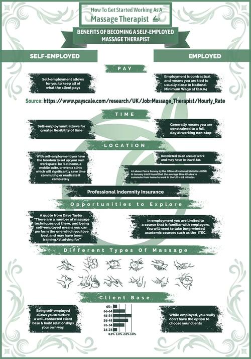 massage-therapist-self-employed-infographic