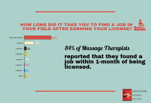 massage-therapy-hiring-time
