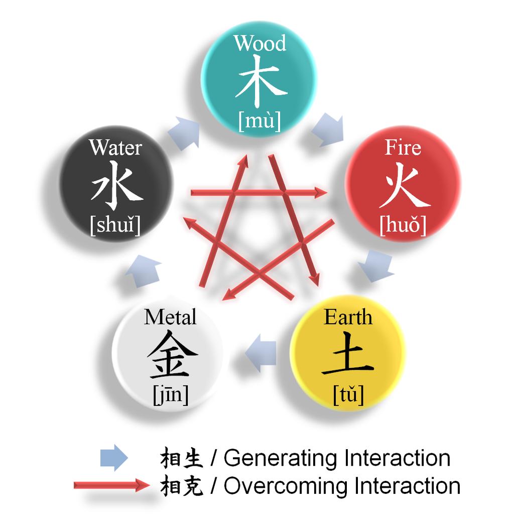 Wu Xing pattern