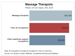 massage-therapist-median-annual-wages