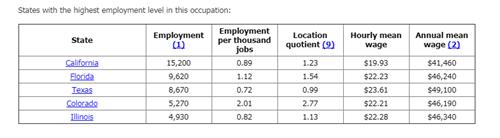 tasa- de-empleo-para-masajistas