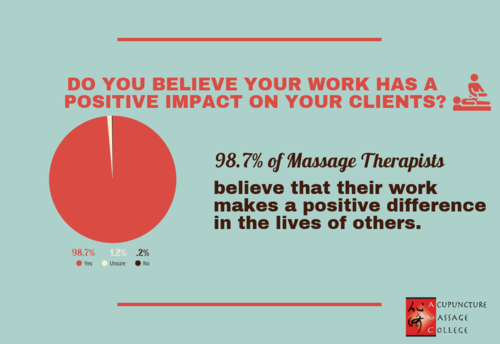 massage-therapy-work-fulfillment