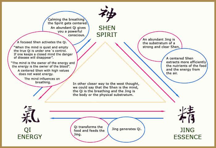 The relationship between Shen, Qi, and Jing