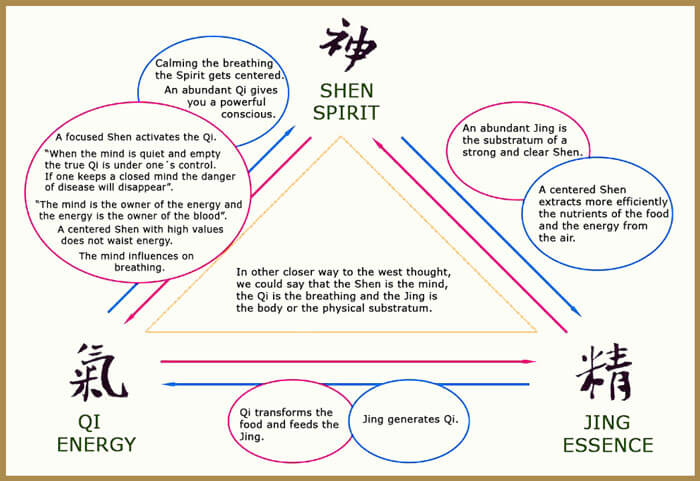 The relationship between Shen, Qi, and Jing