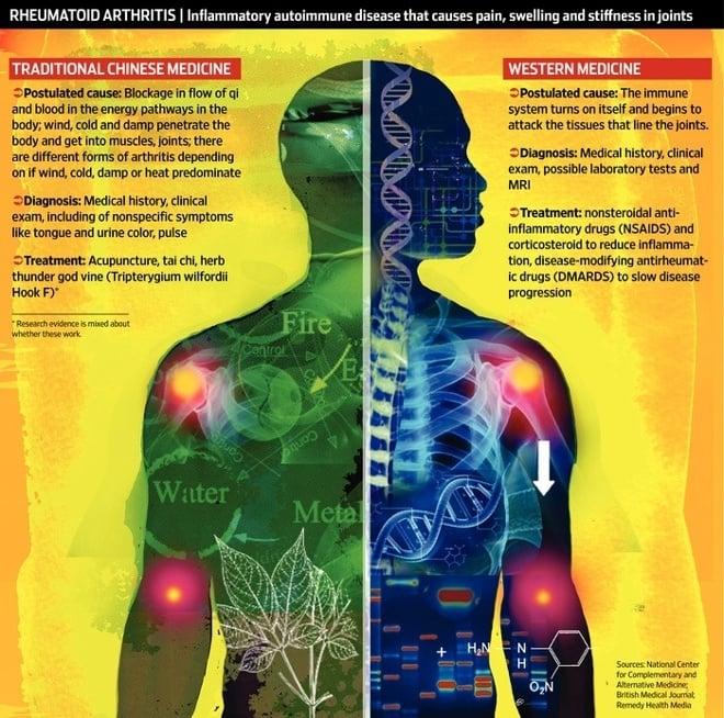 TCM and Western Medicine