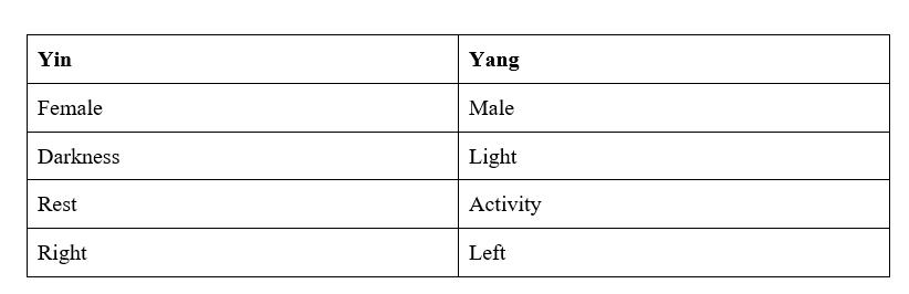 yin yang comparisons