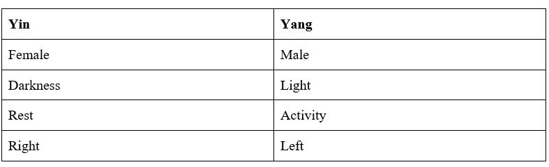 Yin-Yang Table