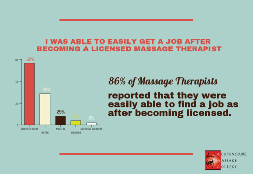 massage-therapy-hiring-ease